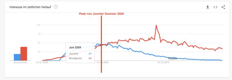Google trends Joomla vs. WordPress
