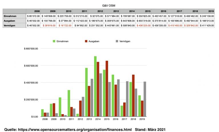 Finanzen OSM 2008-2019